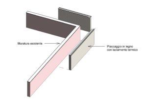 Placcaggio muratura con X Lam